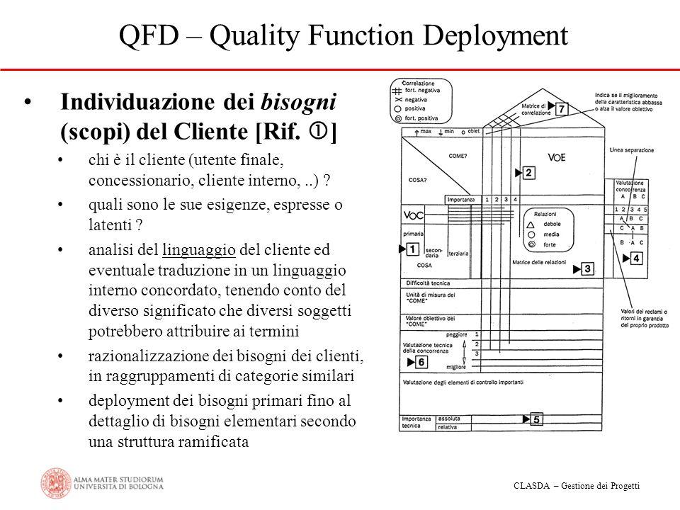 CLASDA – Gestione dei Progetti QFD – Quality Function Deployment Individuazione dei bisogni (scopi) del Cliente [Rif. ] chi è il cliente (utente final
