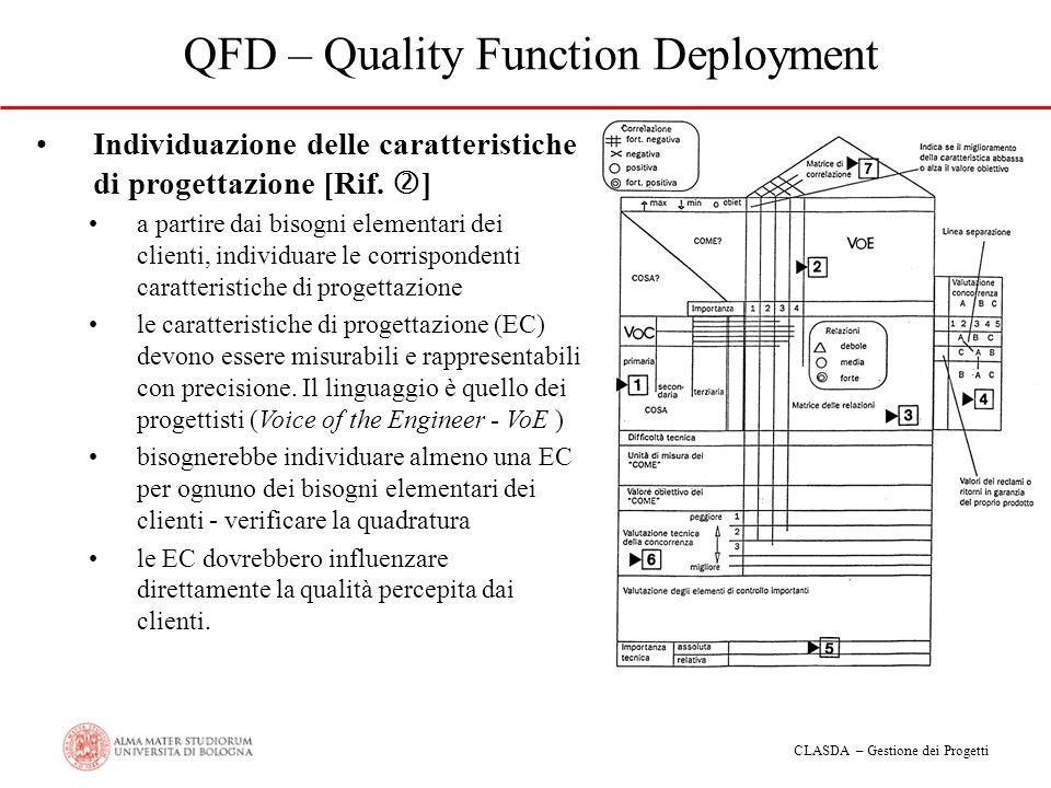 CLASDA – Gestione dei Progetti QFD – Quality Function Deployment Individuazione delle caratteristiche di progettazione [Rif. ] a partire dai bisogni e