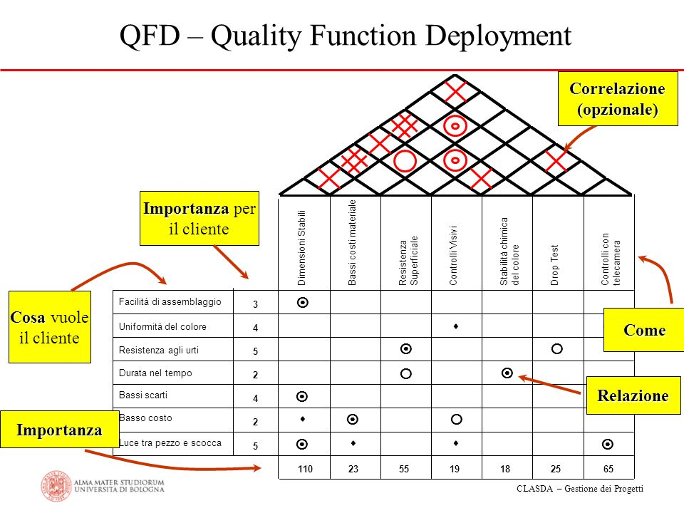 CLASDA – Gestione dei Progetti QFD – Quality Function Deployment Facilità di assemblaggio 3 Uniformità del colore 4 Resistenza agli urti 5 Durata nel