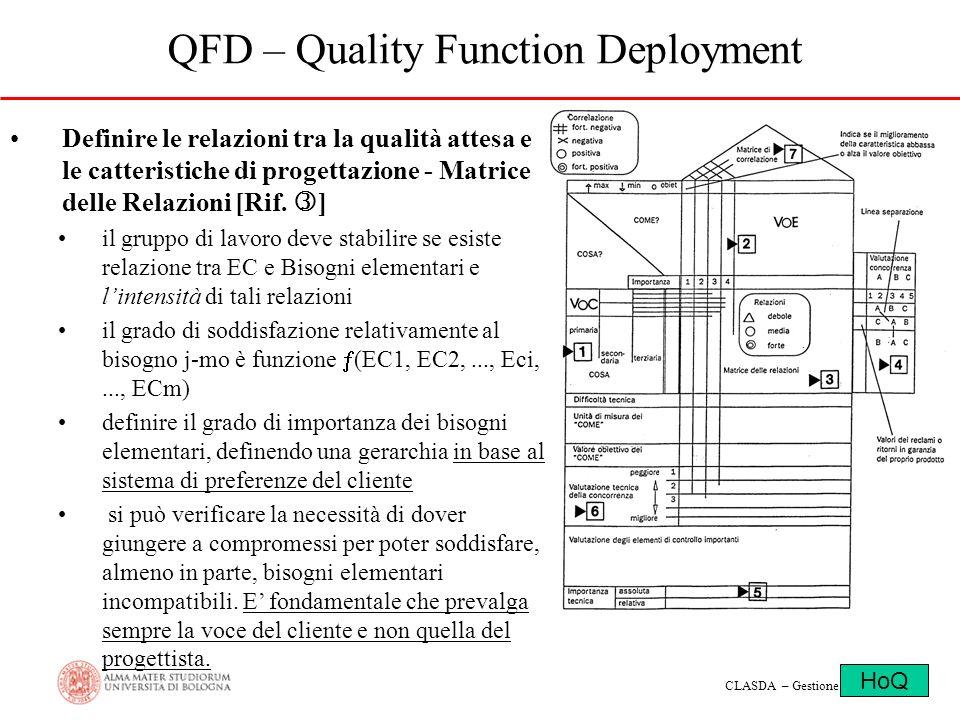 CLASDA – Gestione dei Progetti QFD – Quality Function Deployment Definire le relazioni tra la qualità attesa e le catteristiche di progettazione - Mat
