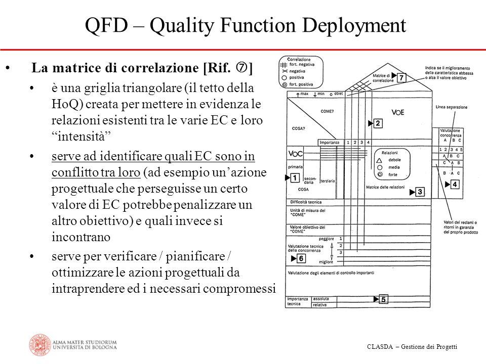 CLASDA – Gestione dei Progetti QFD – Quality Function Deployment La matrice di correlazione [Rif. ] è una griglia triangolare (il tetto della HoQ) cre