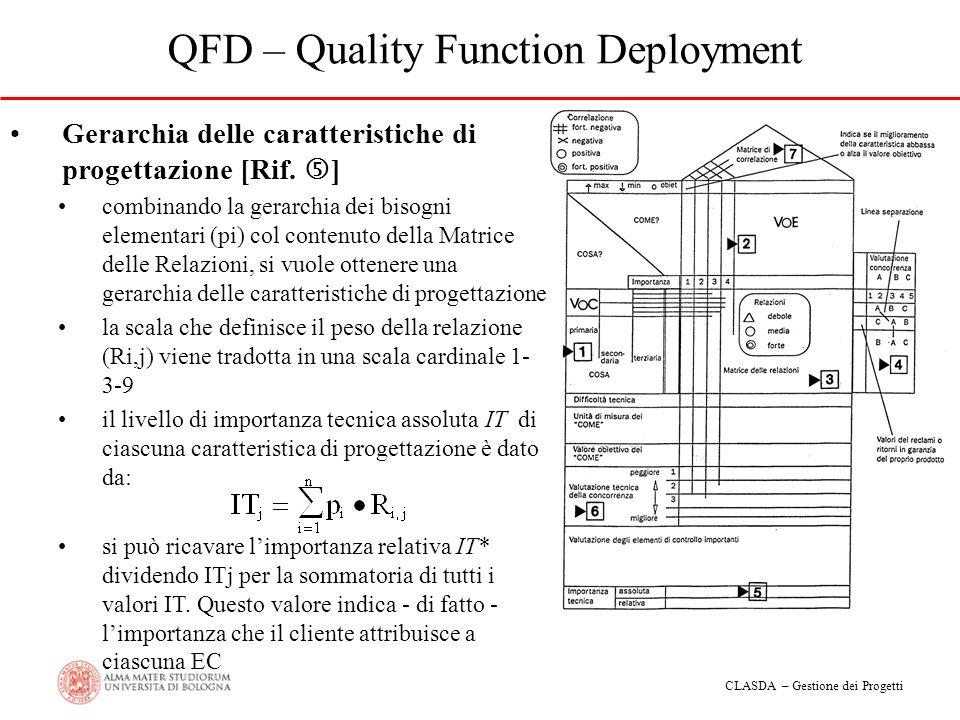 CLASDA – Gestione dei Progetti QFD – Quality Function Deployment Gerarchia delle caratteristiche di progettazione [Rif. ] combinando la gerarchia dei