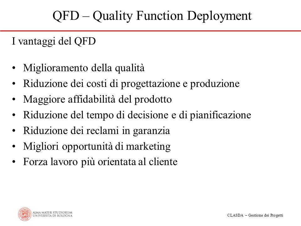 CLASDA – Gestione dei Progetti QFD – Quality Function Deployment I vantaggi del QFD Miglioramento della qualità Riduzione dei costi di progettazione e