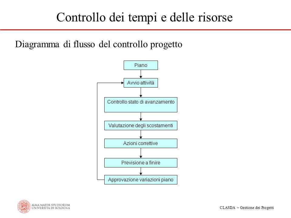 CLASDA – Gestione dei Progetti Controllo dei tempi e delle risorse Diagramma di flusso del controllo progetto Piano Avvio attività Controllo stato di