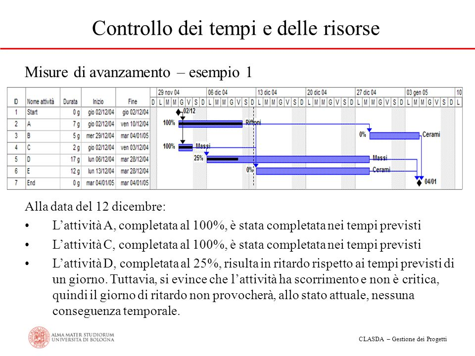 CLASDA – Gestione dei Progetti Controllo dei tempi e delle risorse Misure di avanzamento – esempio 2 Alla data del 12 dicembre: Lattività A, completata al 15%, è fortemente in ritardo rispetto alle previsioni (6gg).
