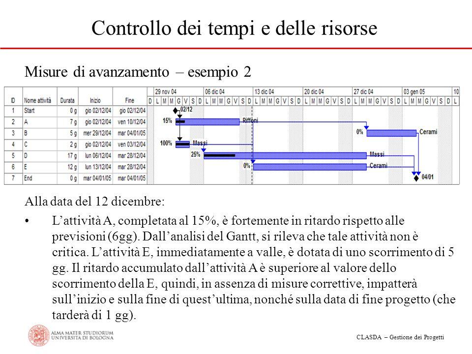 CLASDA – Gestione dei Progetti Gestione dei Progetti 4.Il controllo del progetto a.Controllo dei tempi e delle risorse b.Progetti e qualità: il QFD