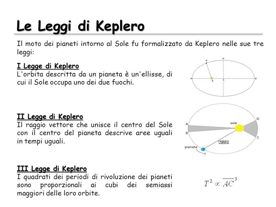 Le Leggi di Keplero Il moto dei pianeti intorno al Sole fu formalizzato da Keplero nelle sue tre leggi: I Legge di Keplero L orbita descritta da un pianeta è un ellisse, di cui il Sole occupa uno dei due fuochi.