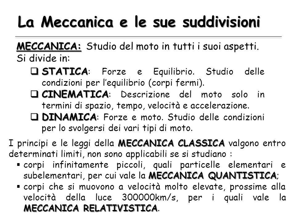 La Meccanica e le sue suddivisioni STATICA STATICA : Forze e Equilibrio. Studio delle condizioni per lequilibrio (corpi fermi). CINEMATICA CINEMATICA