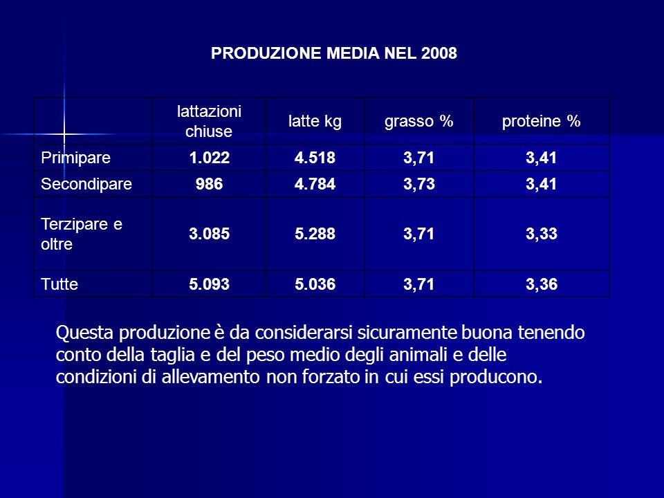Valdostana Pezzata Rossa - medie produttive 2008 rif.