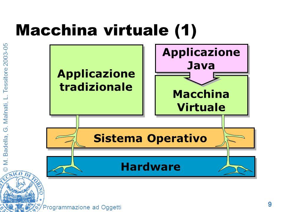 9 © M. Badella, G. Malnati, L. Tessitore 2003-05 Programmazione ad Oggetti Macchina virtuale (1) Sistema Operativo Hardware Applicazione tradizionale