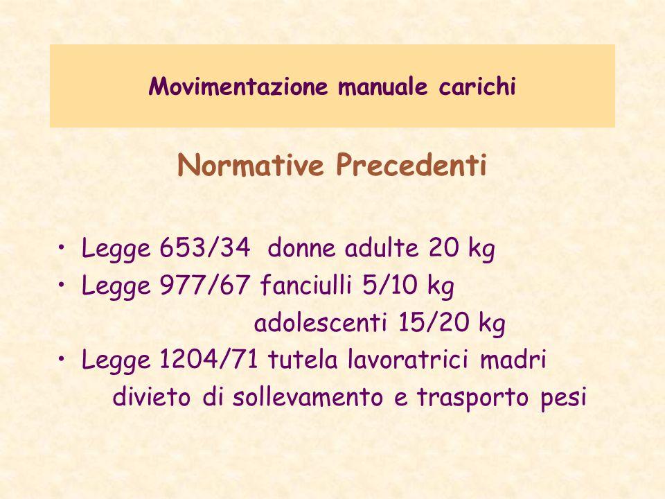 Movimentazione manuale carichi Normative Precedenti Legge 653/34 donne adulte 20 kg Legge 977/67 fanciulli 5/10 kg adolescenti 15/20 kg Legge 1204/71