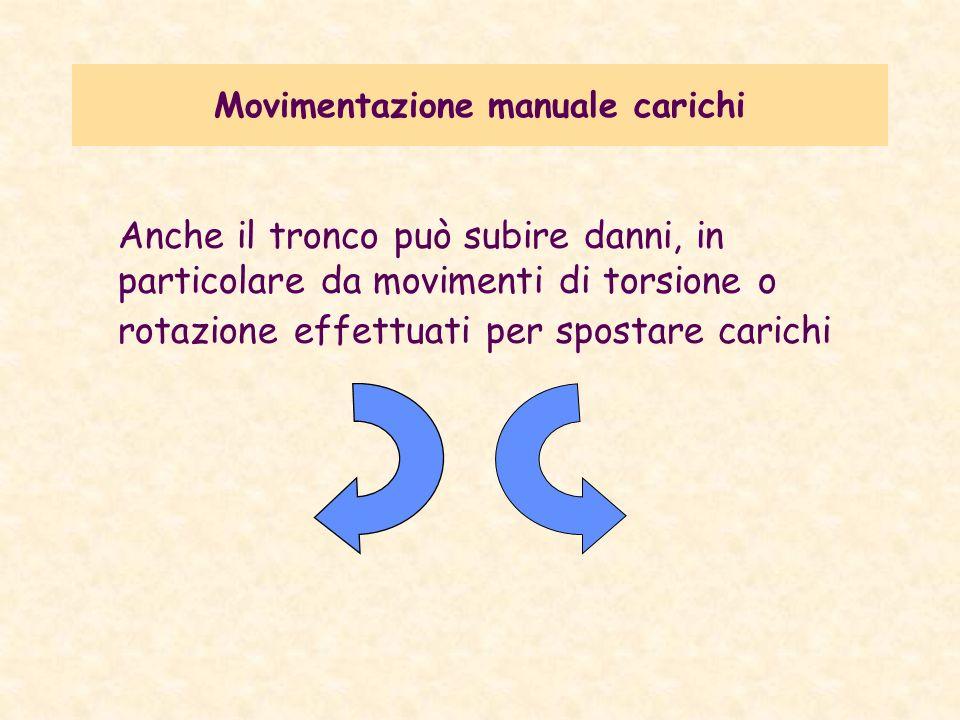 Movimentazione manuale carichi Anche il tronco può subire danni, in particolare da movimenti di torsione o rotazione effettuati per spostare carichi