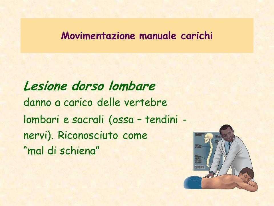 Movimentazione manuale carichi Lesione dorso lombare danno a carico delle vertebre lombari e sacrali (ossa – tendini - nervi). Riconosciuto come mal d