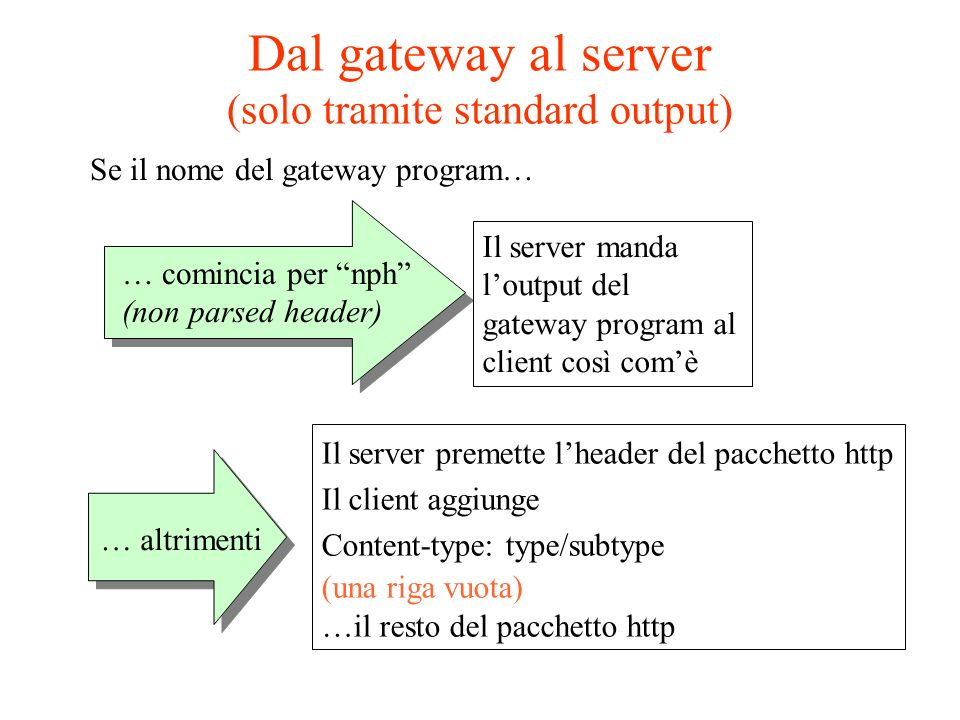 Dal gateway al server (solo tramite standard output) Se il nome del gateway program… … comincia per nph (non parsed header) Il server manda loutput del gateway program al client così comè … altrimenti Il server premette lheader del pacchetto http Il client aggiunge Content-type: type/subtype (una riga vuota) …il resto del pacchetto http