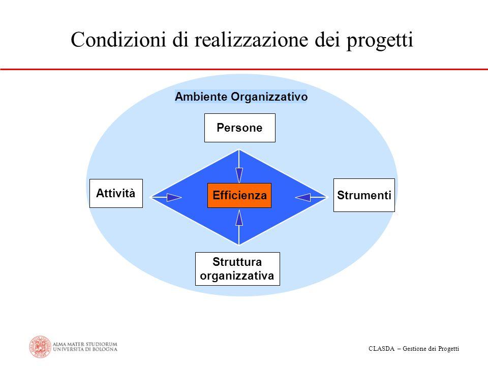 CLASDA – Gestione dei Progetti Condizioni di realizzazione dei progetti Efficienza Persone Attività Struttura organizzativa Strumenti Ambiente Organiz