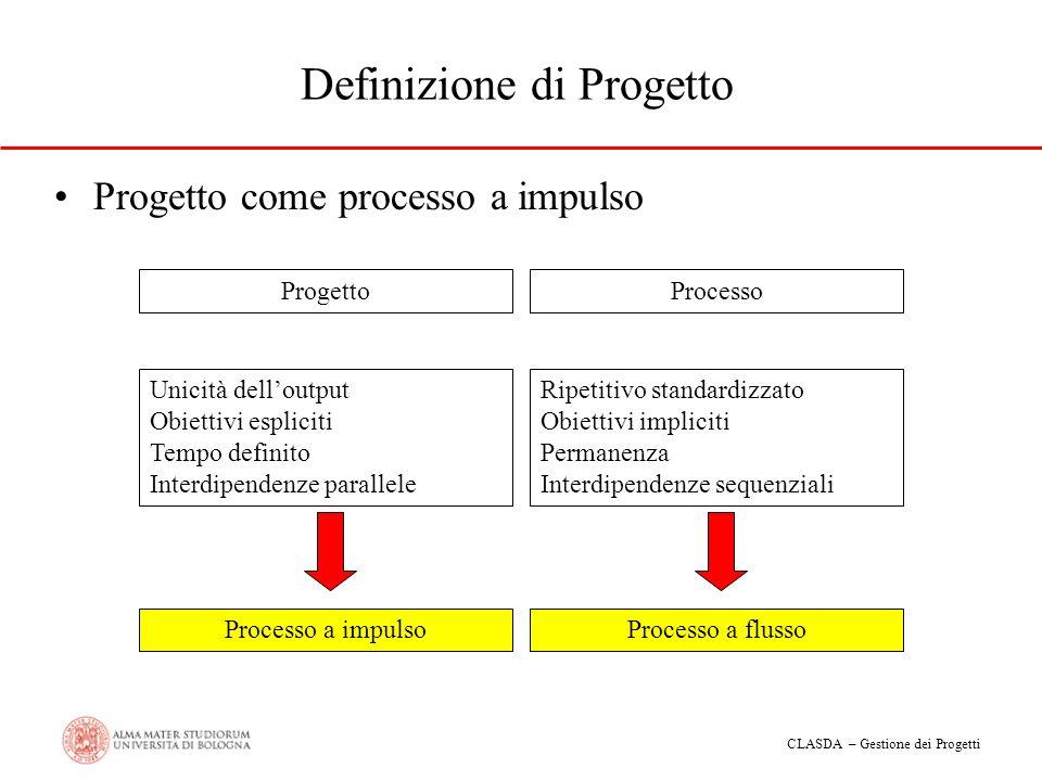 CLASDA – Gestione dei Progetti Definizione di Progetto Progetto come processo a impulso Progetto Unicità delloutput Obiettivi espliciti Tempo definito