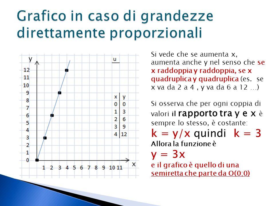 Si vede che se aumenta x, aumenta anche y nel senso che se x raddoppia y raddoppia, se x quadruplica y quadruplica (es.