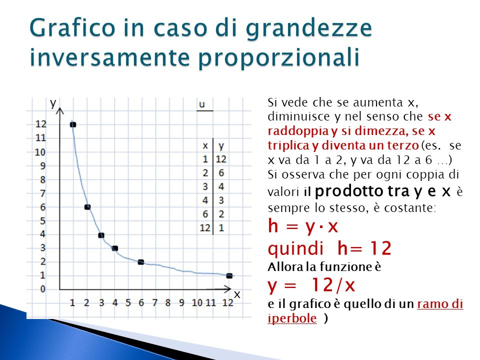 Si vede che se aumenta x, diminuisce y nel senso che se x raddoppia y si dimezza, se x triplica y diventa un terzo (es.