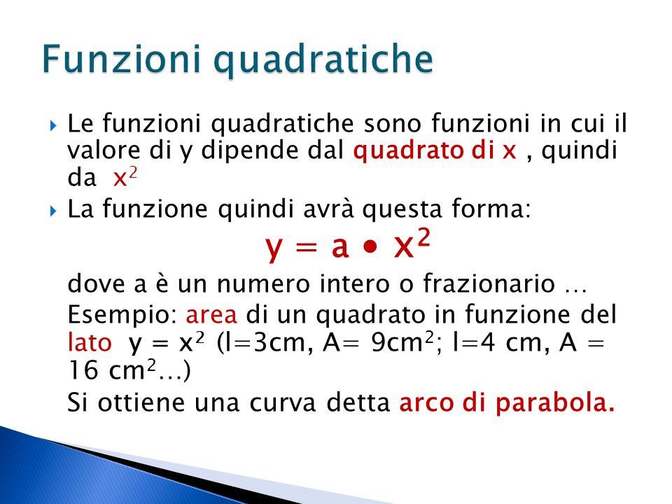 Le funzioni quadratiche sono funzioni in cui il valore di y dipende dal quadrato di x, quindi da x 2 La funzione quindi avrà questa forma: y = a x 2 dove a è un numero intero o frazionario … Esempio: area di un quadrato in funzione del lato y = x 2 (l=3cm, A= 9cm 2 ; l=4 cm, A = 16 cm 2 …) Si ottiene una curva detta arco di parabola.