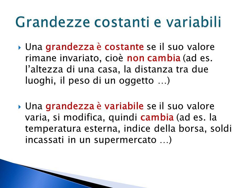 Una grandezza è costante se il suo valore rimane invariato, cioè non cambia (ad es.