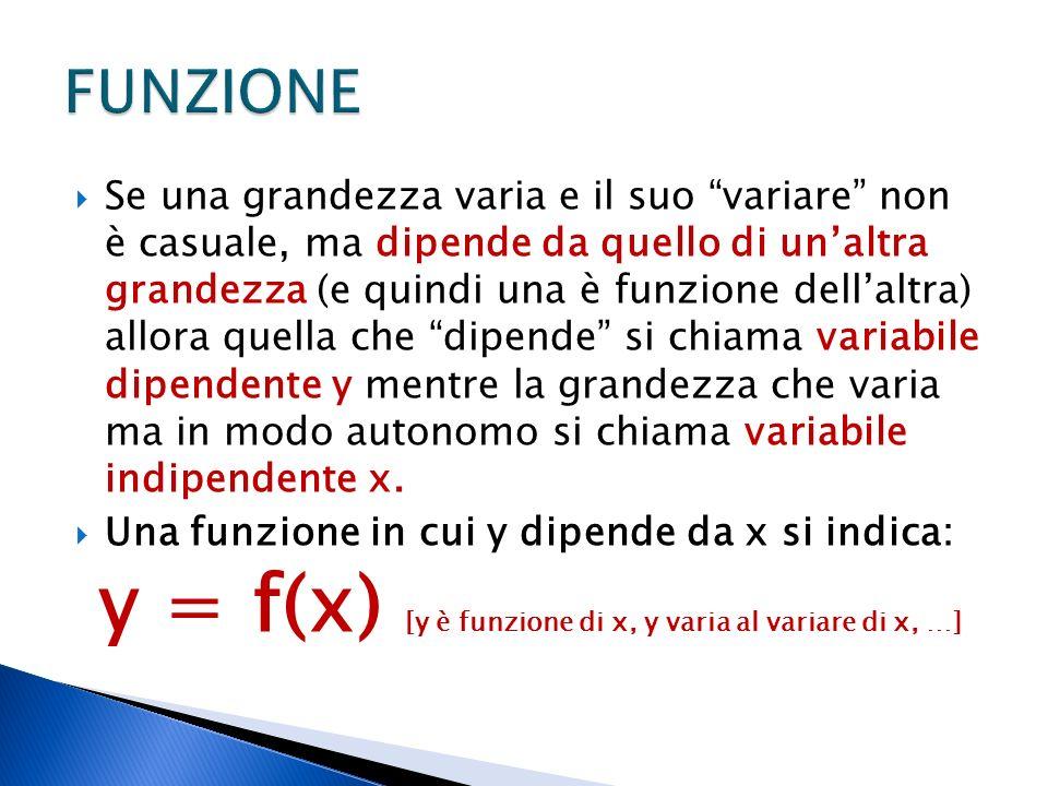 Se una grandezza varia e il suo variare non è casuale, ma dipende da quello di unaltra grandezza (e quindi una è funzione dellaltra) allora quella che dipende si chiama variabile dipendente y mentre la grandezza che varia ma in modo autonomo si chiama variabile indipendente x.
