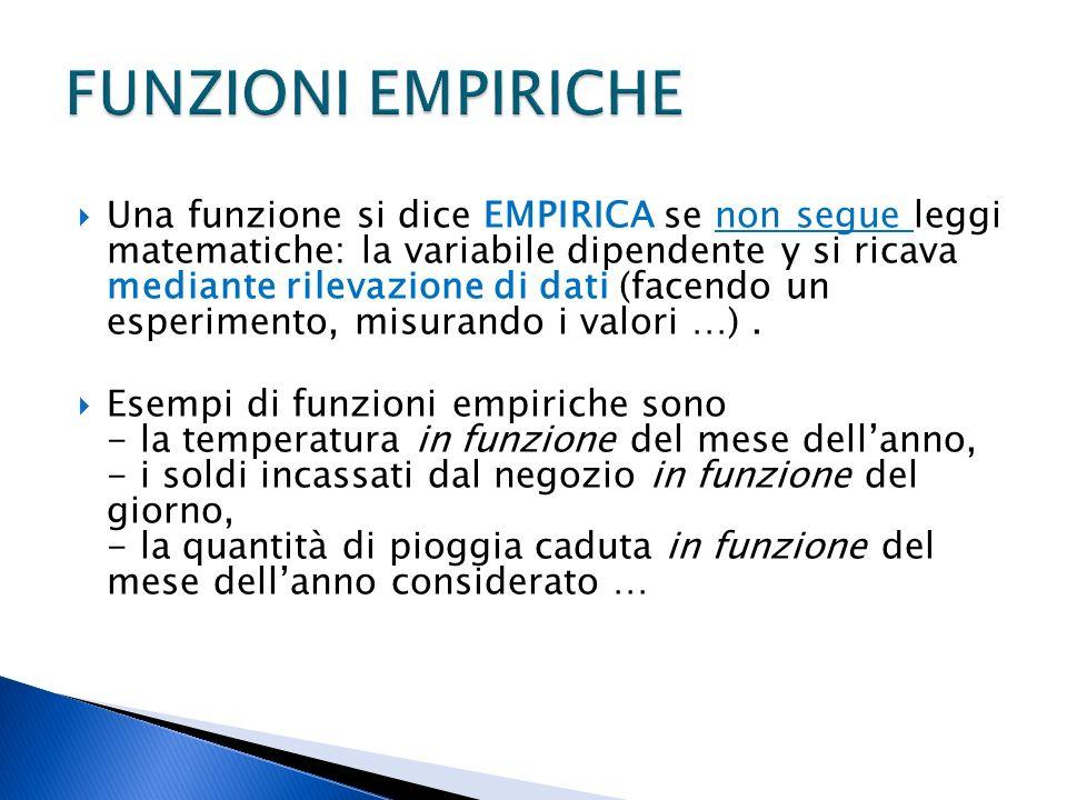 Una funzione si dice EMPIRICA se non segue leggi matematiche: la variabile dipendente y si ricava mediante rilevazione di dati (facendo un esperimento, misurando i valori …).