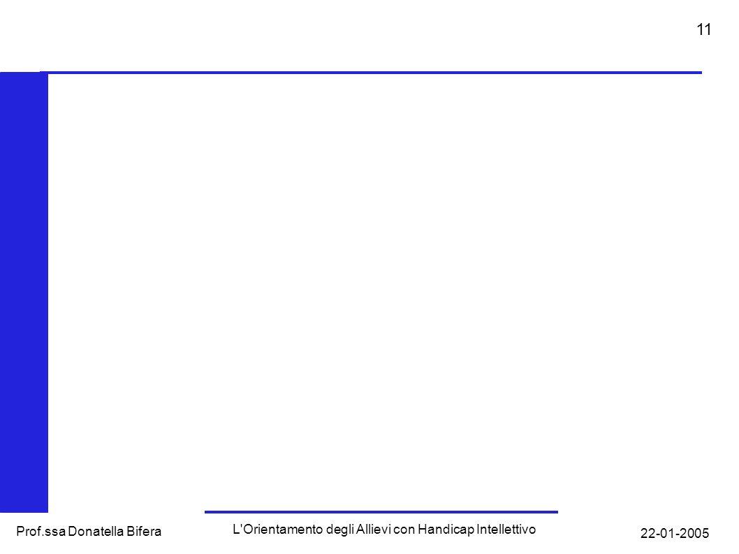 22-01-2005 L Orientamento degli Allievi con Handicap Intellettivo Prof.ssa Donatella Bifera 10 Progetti per tutti gli allievi in orario extra scolastico Al G.