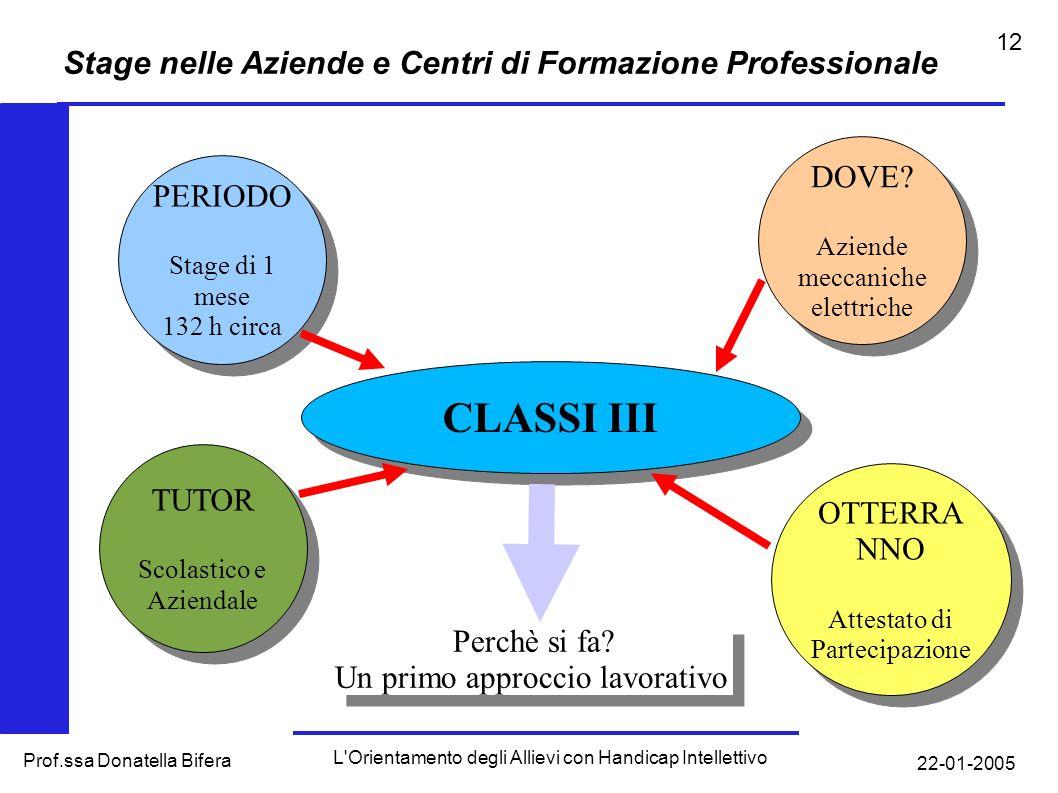 22-01-2005 L Orientamento degli Allievi con Handicap Intellettivo Prof.ssa Donatella Bifera 11