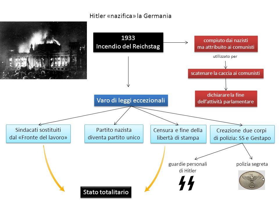 Hitler «nazifica» la Germania 1933 Incendio del Reichstag 1933 Incendio del Reichstag compiuto dai nazisti ma attribuito ai comunisti compiuto dai nazisti ma attribuito ai comunisti utilizzato per scatenare la caccia ai comunisti dichiarare la fine dellattività parlamentare dichiarare la fine dellattività parlamentare Varo di leggi eccezionali Sindacati sostituiti dal «Fronte del lavoro» Sindacati sostituiti dal «Fronte del lavoro» Partito nazista diventa partito unico Partito nazista diventa partito unico Censura e fine della libertà di stampa Censura e fine della libertà di stampa Creazione due corpi di polizia: SS e Gestapo Creazione due corpi di polizia: SS e Gestapo guardie personali di Hitler polizia segreta Stato totalitario