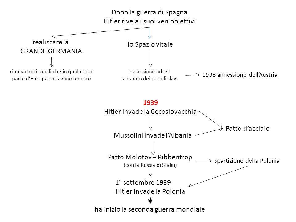 Dopo la guerra di Spagna Hitler rivela i suoi veri obiettivi realizzare la GRANDE GERMANIA riuniva tutti quelli che in qualunque parte dEuropa parlavano tedesco lo Spazio vitale espansione ad est a danno dei popoli slavi 1938 annessione dellAustria 1939 Hitler invade la Cecoslovacchia Mussolini invade lAlbania Patto dacciaio Patto Molotov – Ribbentrop (con la Russia di Stalin) spartizione della Polonia 1° settembre 1939 Hitler invade la Polonia ha inizio la seconda guerra mondiale