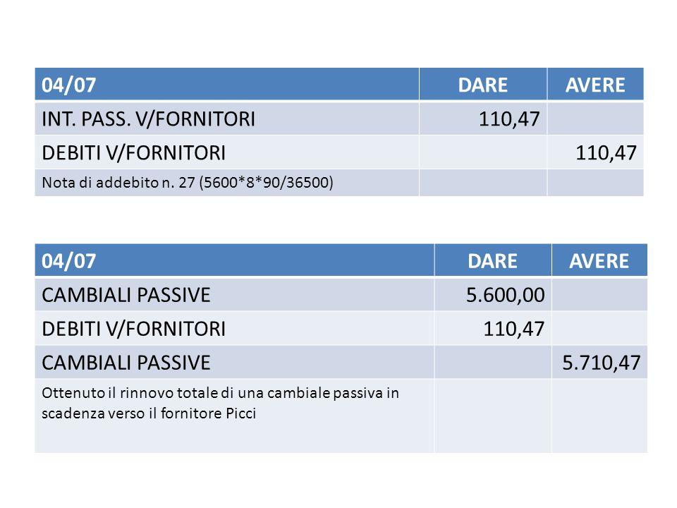 04/07DAREAVERE INT.PASS. V/FORNITORI110,47 DEBITI V/FORNITORI110,47 Nota di addebito n.