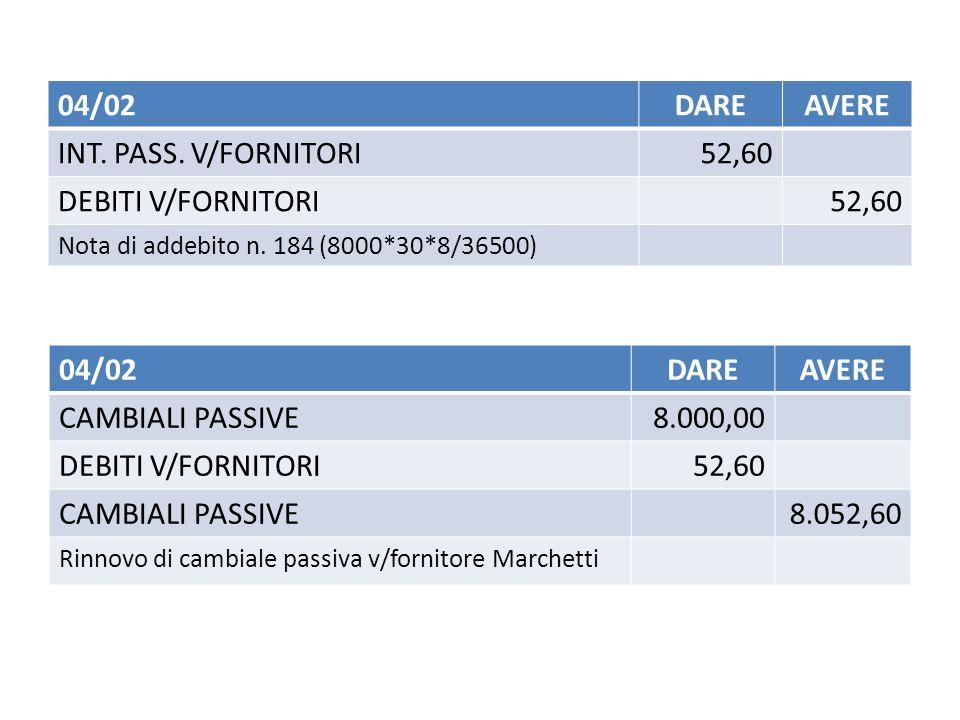 04/02DAREAVERE INT.PASS. V/FORNITORI52,60 DEBITI V/FORNITORI52,60 Nota di addebito n.