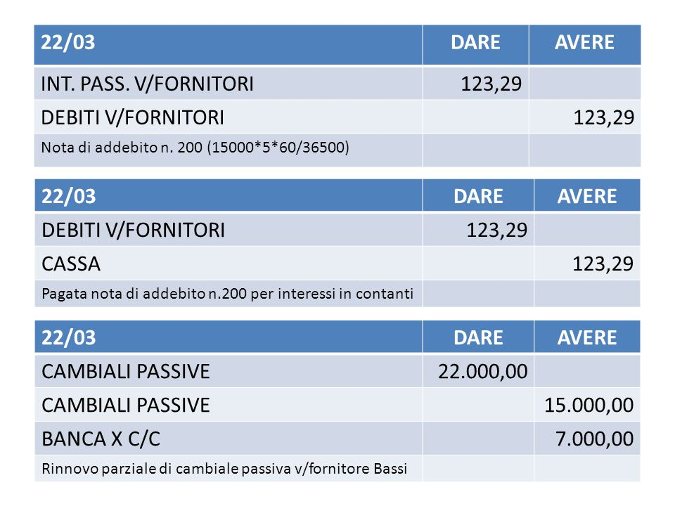 22/03DAREAVERE INT.PASS. V/FORNITORI123,29 DEBITI V/FORNITORI123,29 Nota di addebito n.