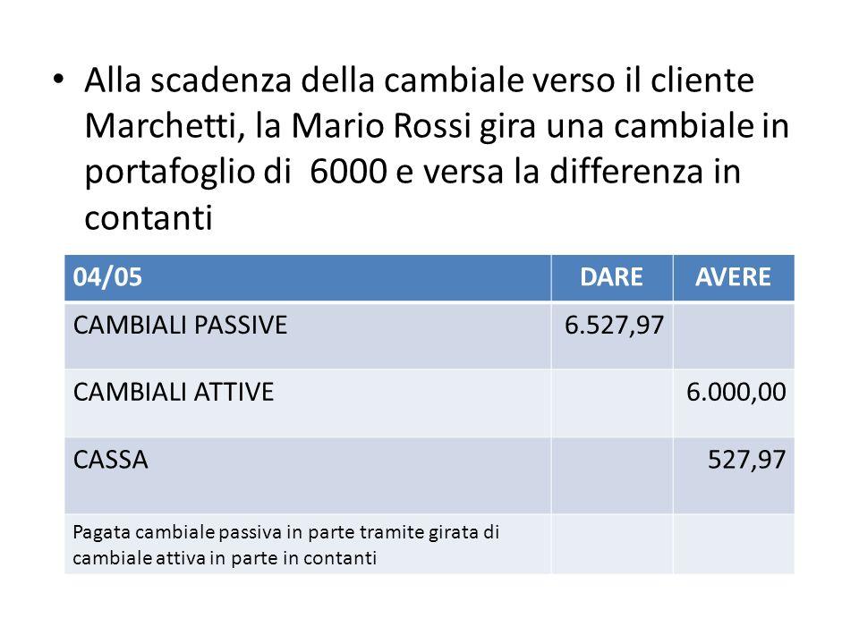 Alla scadenza della cambiale verso il cliente Marchetti, la Mario Rossi gira una cambiale in portafoglio di 6000 e versa la differenza in contanti 04/05DAREAVERE CAMBIALI PASSIVE6.527,97 CAMBIALI ATTIVE6.000,00 CASSA527,97 Pagata cambiale passiva in parte tramite girata di cambiale attiva in parte in contanti