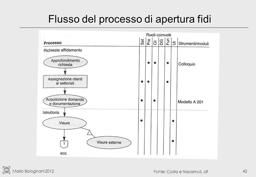 Mario Bolognani 201243 Activity diagram UML per il commercio elettronico