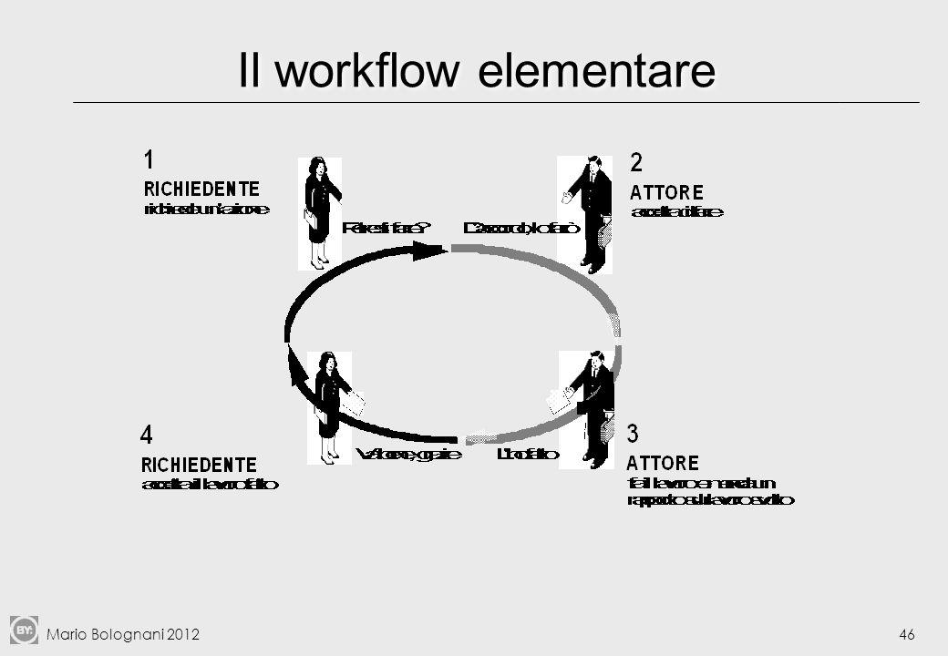 Mario Bolognani 201247 Processi principali e secondari