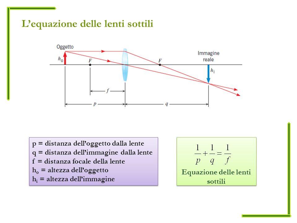 Lequazione delle lenti sottili Equazione delle lenti sottili p = distanza delloggetto dalla lente q = distanza dellimmagine dalla lente f = distanza focale della lente h o = altezza delloggetto h i = altezza dellimmagine p = distanza delloggetto dalla lente q = distanza dellimmagine dalla lente f = distanza focale della lente h o = altezza delloggetto h i = altezza dellimmagine