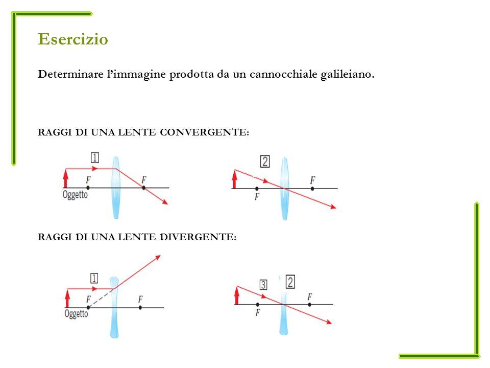 Esercizio Determinare limmagine prodotta da un cannocchiale galileiano.