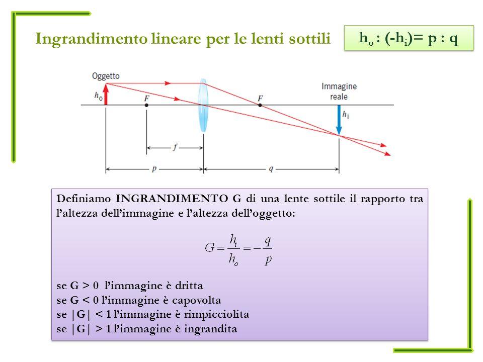 Ingrandimento lineare per le lenti sottili Definiamo INGRANDIMENTO G di una lente sottile il rapporto tra laltezza dellimmagine e laltezza delloggetto: se G > 0 limmagine è dritta se G < 0 limmagine è capovolta se |G| < 1 limmagine è rimpicciolita se |G| > 1 limmagine è ingrandita Definiamo INGRANDIMENTO G di una lente sottile il rapporto tra laltezza dellimmagine e laltezza delloggetto: se G > 0 limmagine è dritta se G < 0 limmagine è capovolta se |G| < 1 limmagine è rimpicciolita se |G| > 1 limmagine è ingrandita h o : (-h i )= p : q
