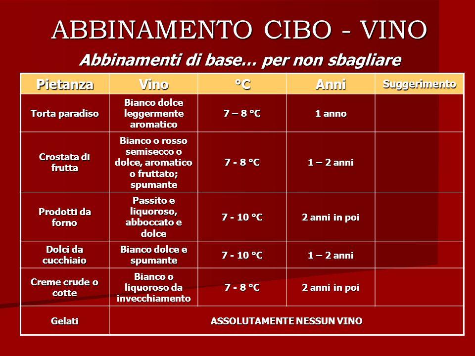 ABBINAMENTO CIBO - VINO Abbinamenti di base… per non sbagliare PietanzaVino°CAnniSuggerimento Torta paradiso Bianco dolce leggermente aromatico 7 – 8