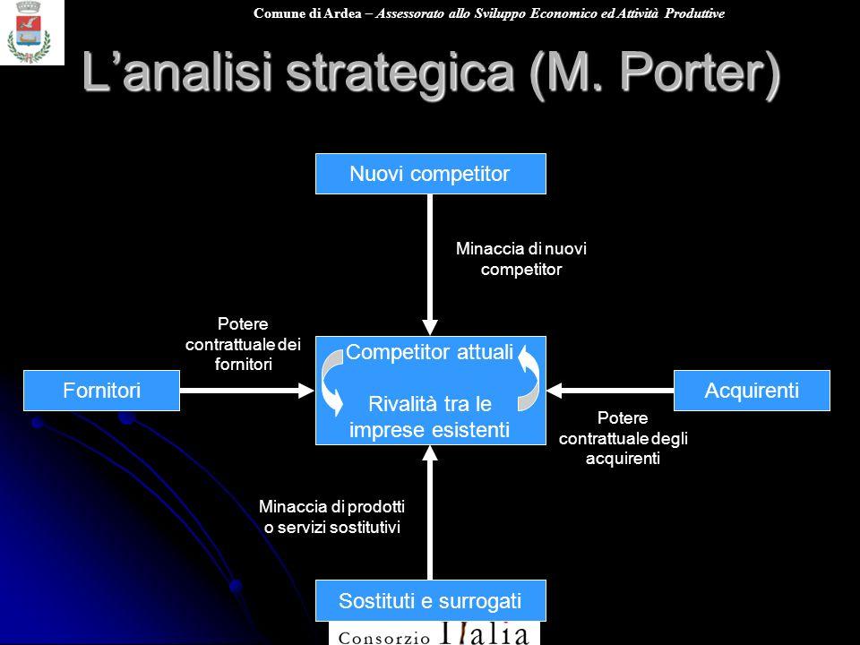 Comune di Ardea – Assessorato allo Sviluppo Economico ed Attività Produttive Lanalisi strategica (M. Porter) Nuovi competitor Sostituti e surrogati Fo