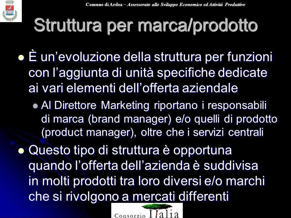 Comune di Ardea – Assessorato allo Sviluppo Economico ed Attività Produttive Struttura per marca/prodotto È unevoluzione della struttura per funzioni