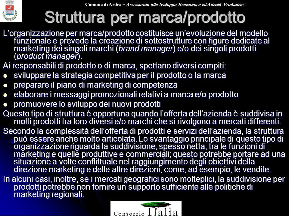 Comune di Ardea – Assessorato allo Sviluppo Economico ed Attività Produttive Struttura per marca/prodotto Lorganizzazione per marca/prodotto costituis