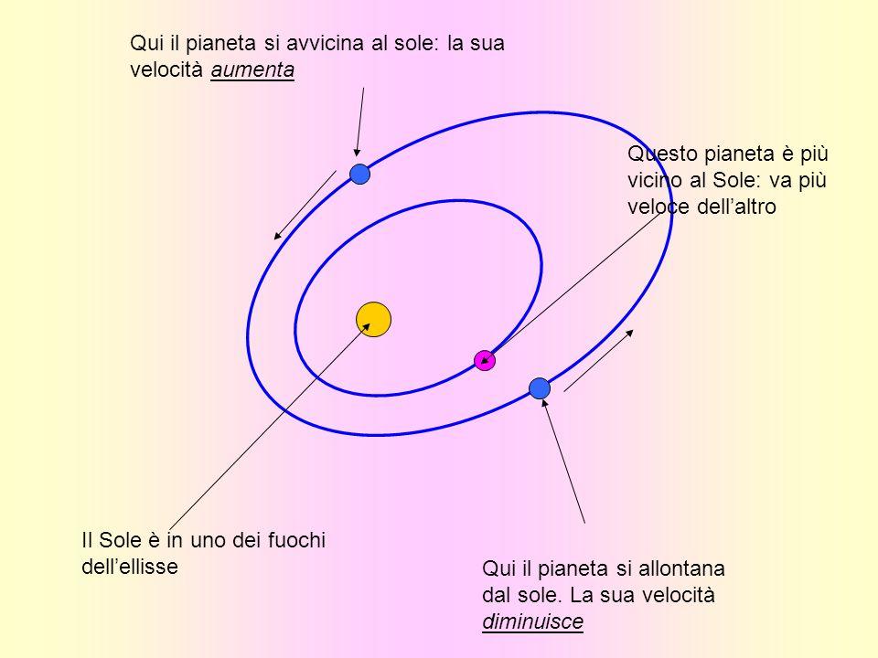 Il Sole è in uno dei fuochi dellellisse Qui il pianeta si allontana dal sole. La sua velocità diminuisce Questo pianeta è più vicino al Sole: va più v