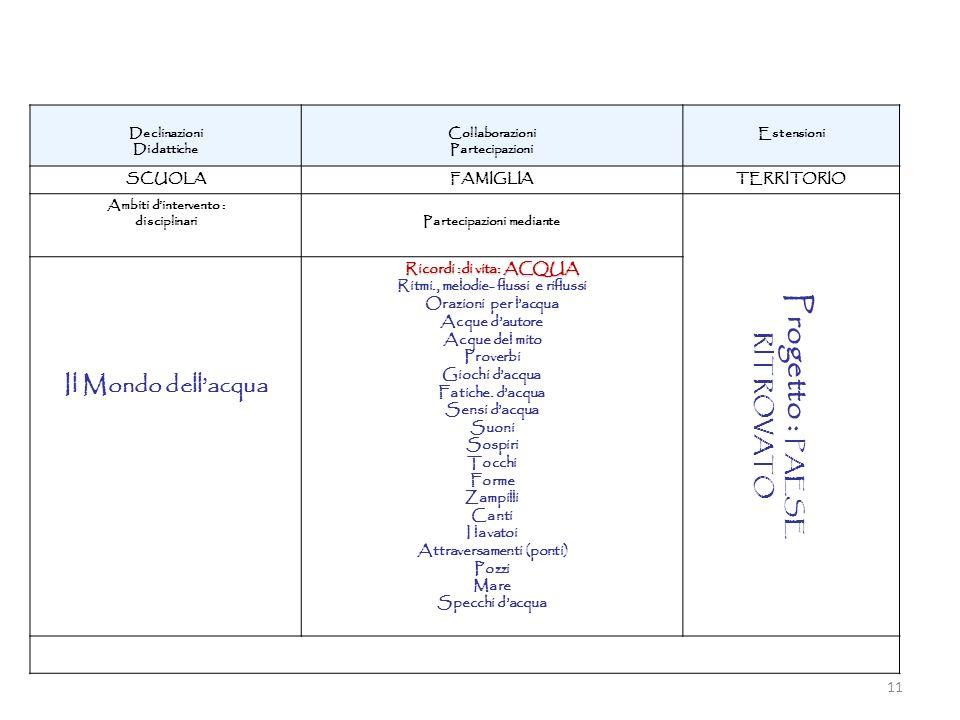 Declinazioni Didattiche Collaborazioni Partecipazioni Estensioni SCUOLAFAMIGLIATERRITORIO Ambiti dintervento : disciplinariPartecipazioni mediante Pro