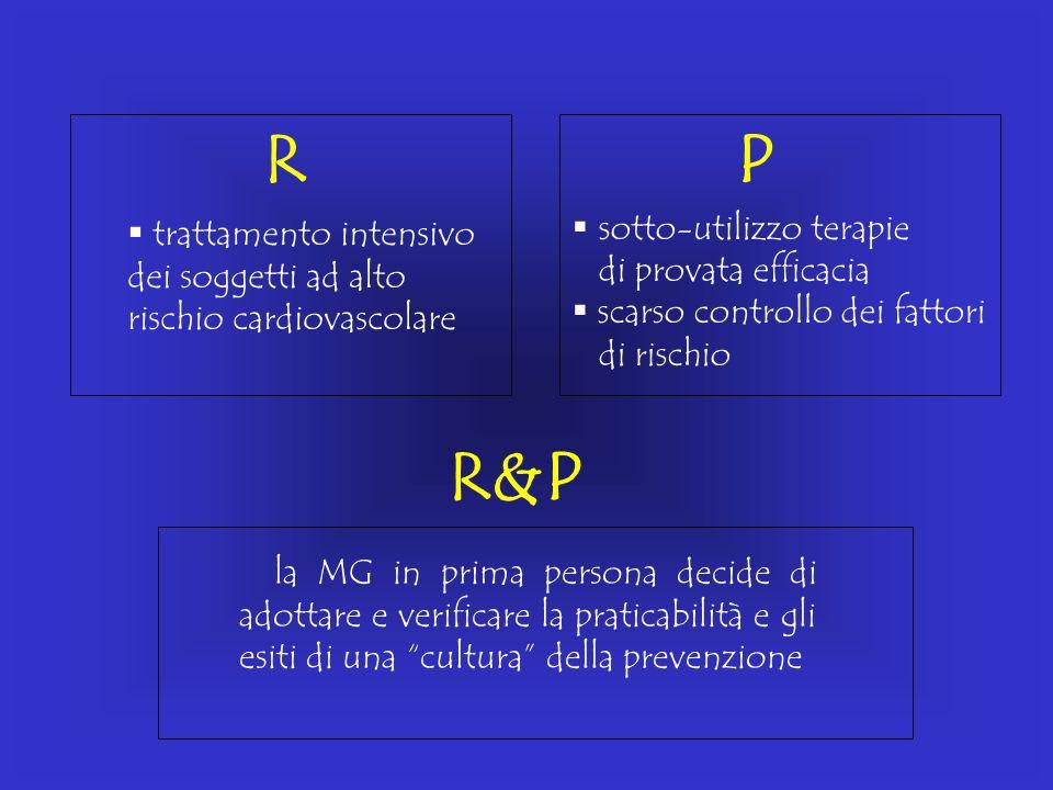 R&P RP trattamento intensivo dei soggetti ad alto rischio cardiovascolare la MG in prima persona decide di adottare e verificare la praticabilità e gl