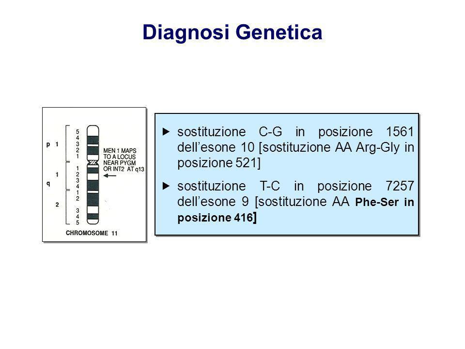 Diagnosi Genetica sostituzione C-G in posizione 1561 dellesone 10 [sostituzione AA Arg-Gly in posizione 521] sostituzione T-C in posizione 7257 delles