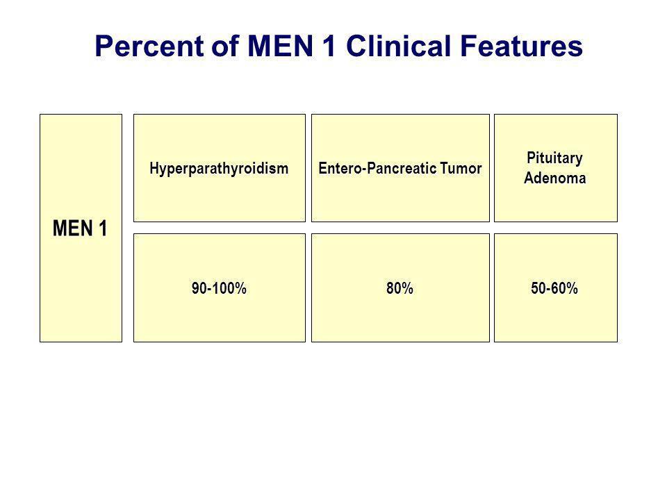 Hyperparathyroidism Entero-Pancreatic Tumor Pituitary Adenoma MEN 1 90-100%80%50-60% Percent of MEN 1 Clinical Features