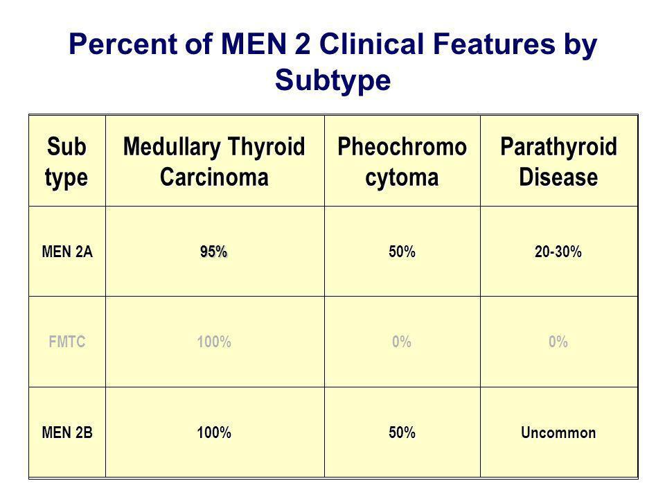 Percent of MEN 2 Clinical Features by Subtype Subtype Medullary Thyroid Carcinoma Pheochromocytoma Parathyroid Disease MEN 2A 95%50%20-30% FMTC100%0%