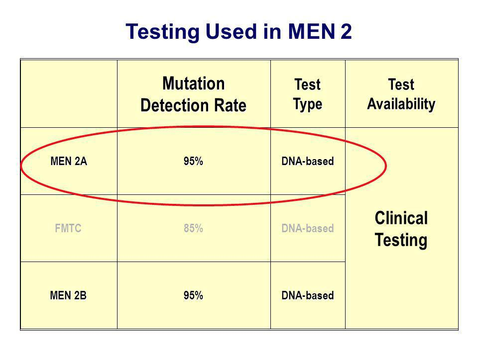 Testing Used in MEN 2 Mutation Detection Rate TestTypeTestAvailability MEN 2A 95%DNA-based Clinical Testing FMTC85%DNA-based MEN 2B 95%DNA-based